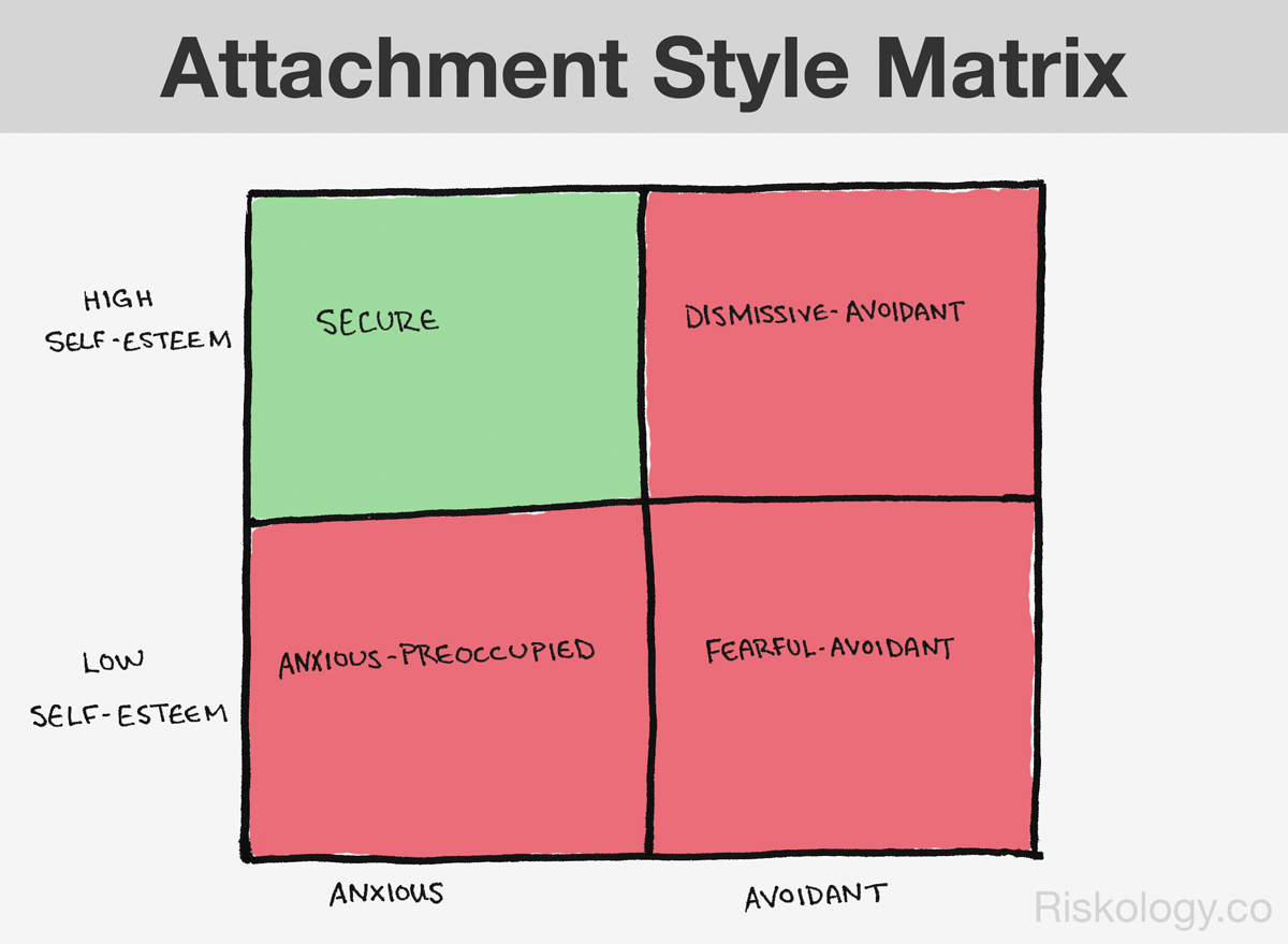 Dismissive attachment