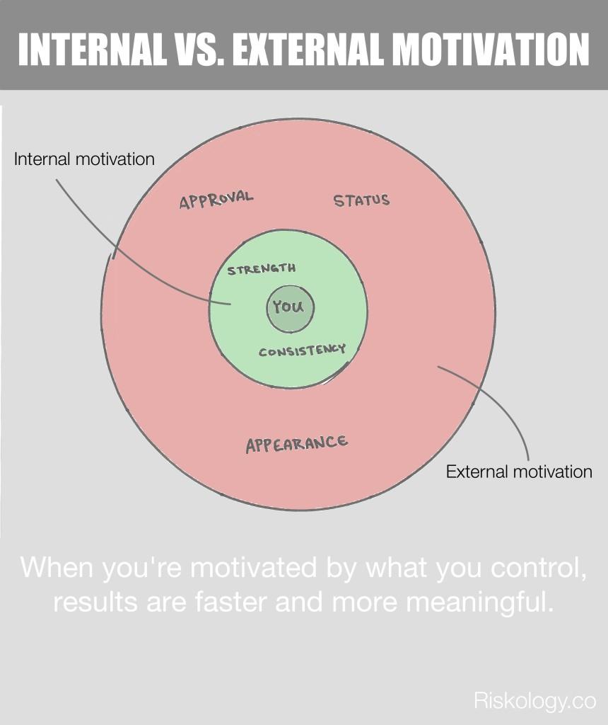 internal-external-motivation