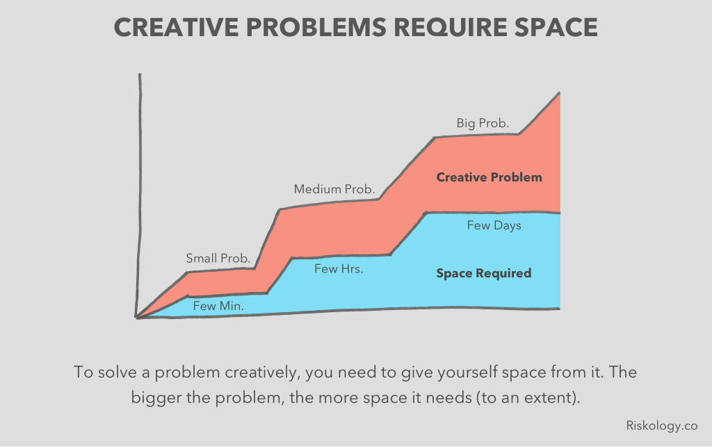 creative-break-chart
