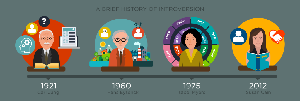 History of Introversion