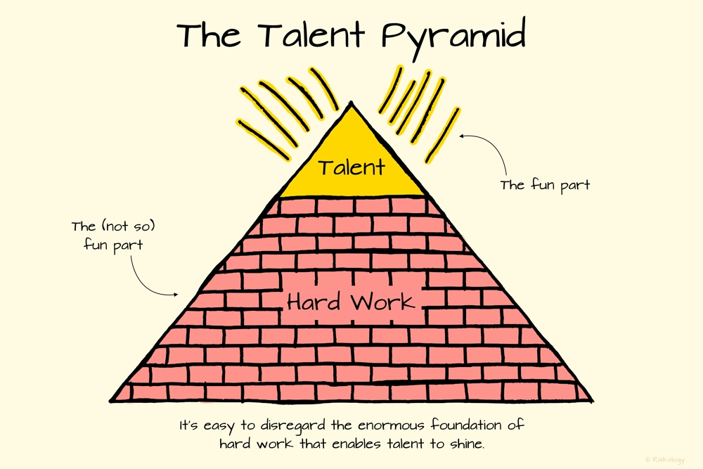 The talent pyramid. It's easy to disregard the enormous foundation of hard work (the not fun part) that enables talent to shine (the fun part).